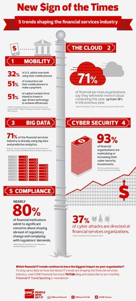 CDW Financial IT Trends