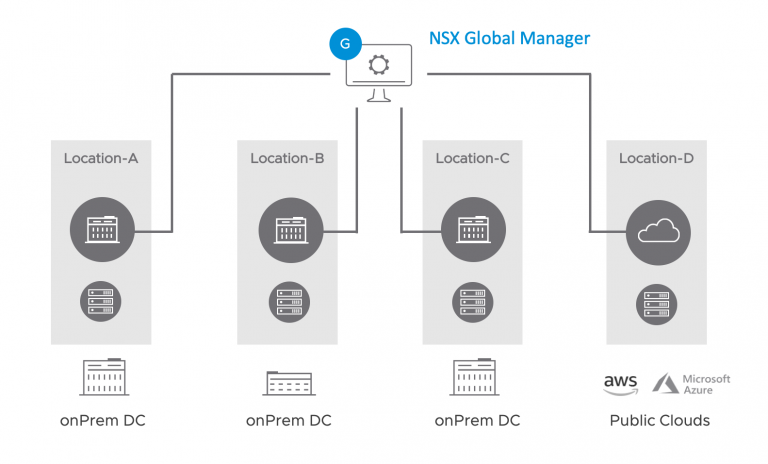 nsx federation copy 768x464 1 - VMware released the new versions of its cloud key components