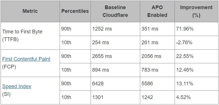 cloudflare introduces automatic platform optimization for wordpress 2 - Cloudflare introduces Automatic Platform Optimization for WordPress