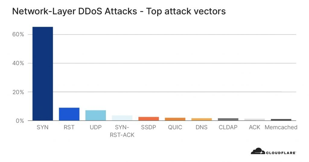 attack vectors 1024x540 1 - Network-layer DDoS attack doubled in last 3 months