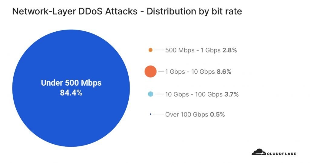 distribution by bitrate 1024x540 1 - Network-layer DDoS attack doubled in last 3 months
