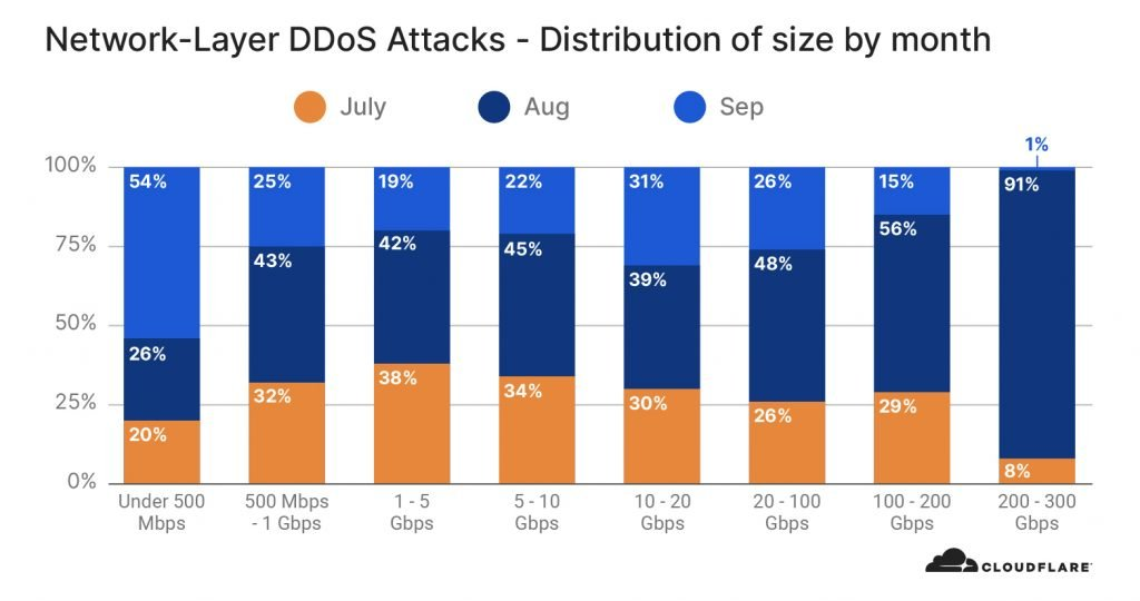 month by 1024x540 1 - Network-layer DDoS attack doubled in last 3 months