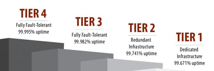 datacentertierlevels horizontal 750x250 1 - What is Uptime Institute Tier Certification?